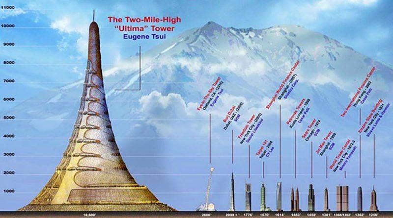 Tòa tháp Ultima
