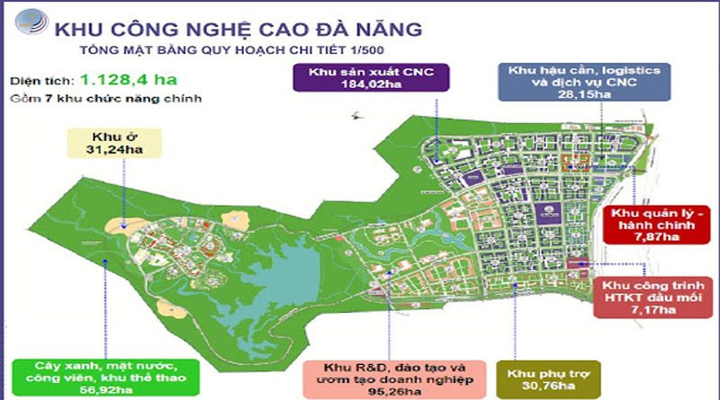 $564 million poured in Đà Nẵng Hi-tech Park