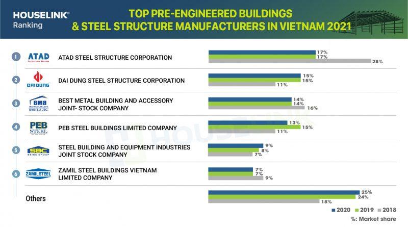 Top pre-engineered steel and steel structure enterprises in Vietnam 2021